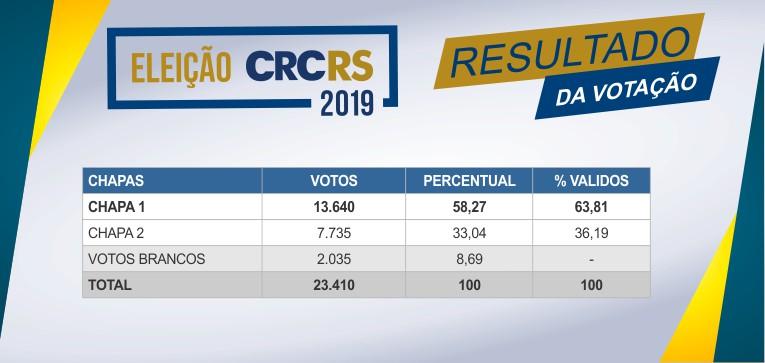 Eleição CRCRS 2019